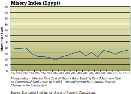 Whereas The Iranian Misery Index Has Often Been Above 40 And Recently Shot Up To 106