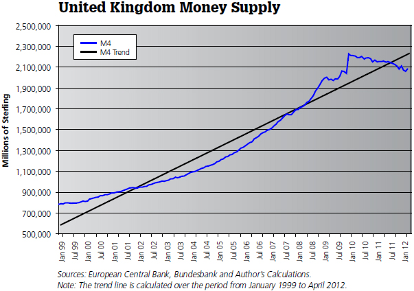It S Also No Surprise That The United Kingdom Has Taken A Double Dip Recession See Accompanying U K Chart For M4