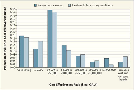 Distribution of Cost-Effectiveness Ratios for Preventive Measures and Treatments for Existing Conditions. Data are from the Tufts–New England Medical Center Cost-Effectiveness Registry. QALY denotes quality-adjusted life-year