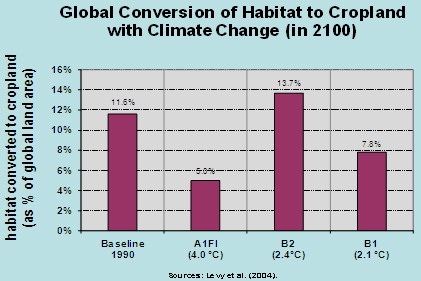 Is Climate Change the World's Most Important Problem? Part 3 ...
