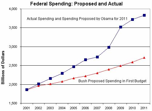 Federal Spending: Proposed and Actual