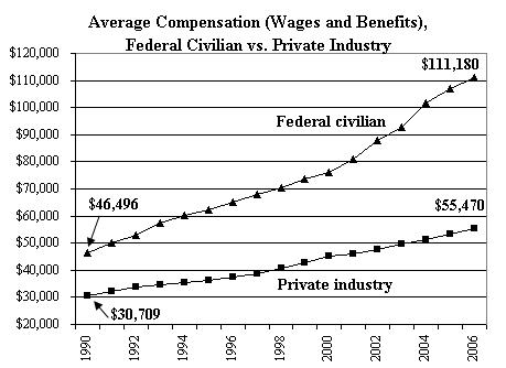 Source: Chris Edwards, Cato Institute, based on Bureau of Economic Analysis data