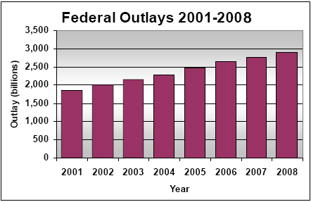 Federal Outlays from 2001 through 2006