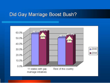Did Gay Marriage Boost Bush?