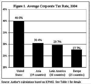 Figure 1. Average Corporate Tax Rate 2004