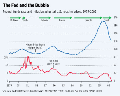 The Fed and the Bubble