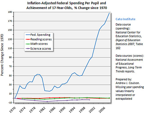 Spending Per Pupil and Achievement of 17 Year Olds, % Change since 1970