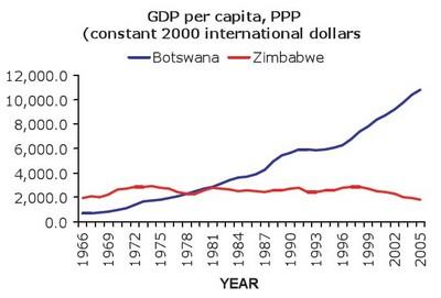 GDP per capita, PPP