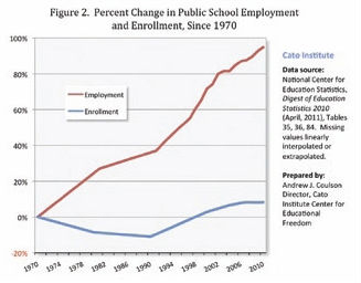 Service Or Product Has Gotten Better More Affordable Both Public School Productivity Collapsed It Is Now Costing Us To Teach Kids Less