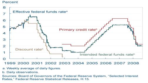 Reserve Market Rates