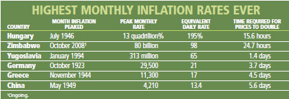 Highest Monthly Inflation rates ever