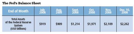 The Feds Balance Sheet