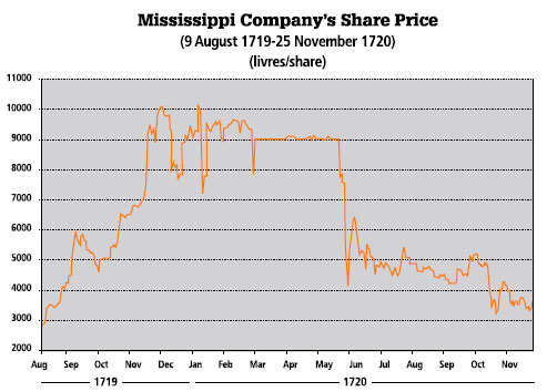 Mississippi Company's Share Price