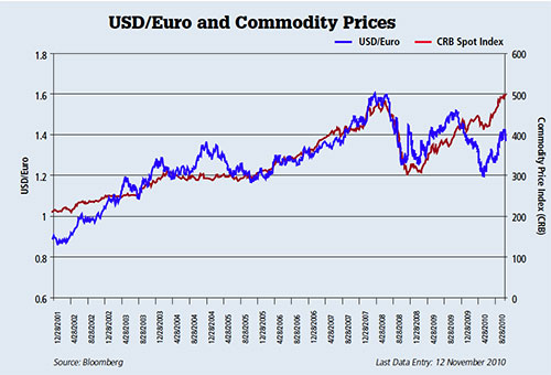 USD/Euro and Commodity Prices