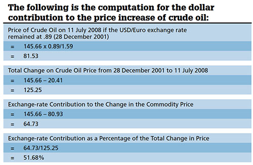 Dollar contribution to the price increase of crude oil