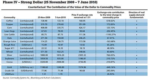 Phase IV - Strong Dollar