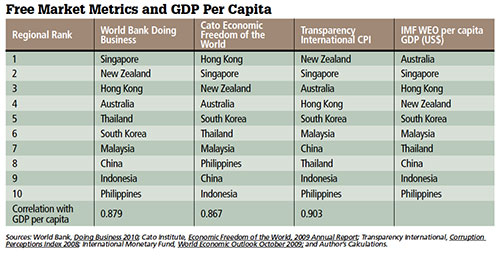 Free Market Metrics and GDP Per Capita