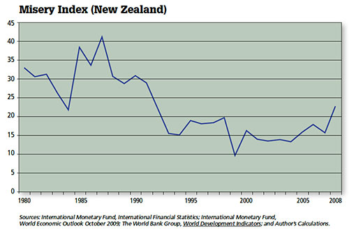 Misery Index (New Zealand)
