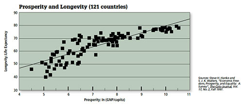 Prosperity and Longevity (121 countries)