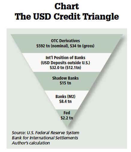 USD Credit Triangle