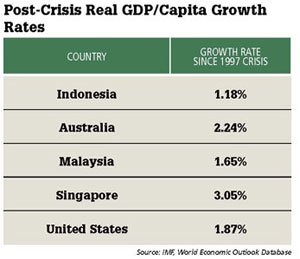 Post-Crisis Real GDP/Capita Growth Rates