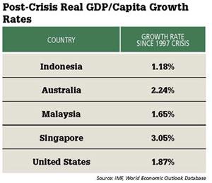Post-Crisis Real GDP/Capita Growth Rates