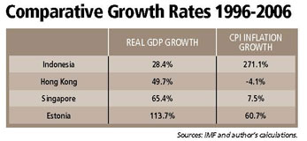 Comparative Growth Rates 1996-2006