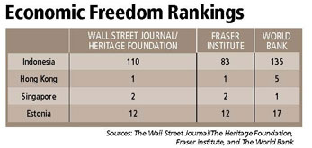 Economic Freedom Rankings