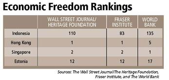 Economic Freedom Rankings