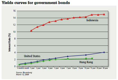 Yields curves for government bonds