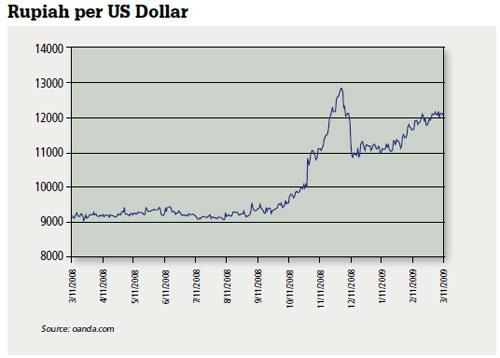 Rupiah per US Dollar