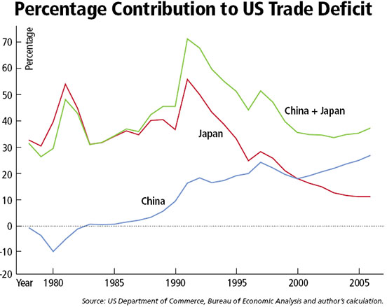 Percentage Contribution to US Trade Deficit - Graph