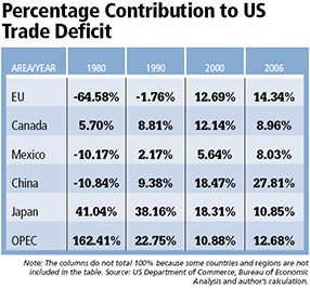 Percentage Contribution to US Trade Deficit - Table