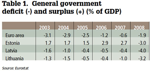 General government deficit and surplus