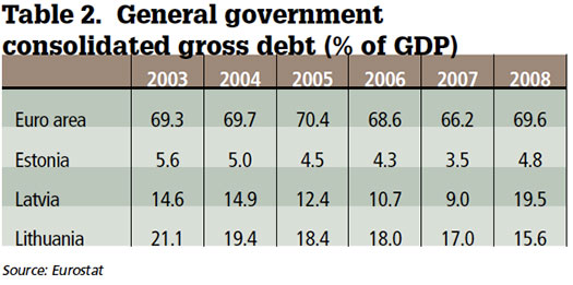 General government consolidated gross debt