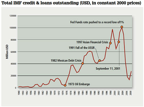 Total IMF credit & loans outstanding (USD, in constant 2000 prices)