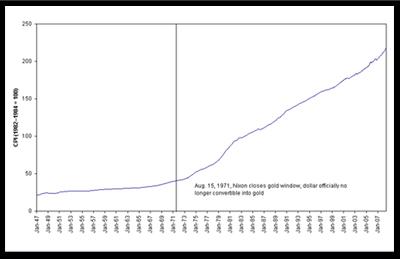 U.S. Price Level in a Pure Fiat Money Regime