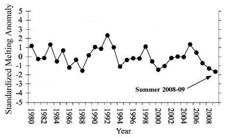 Summer Melt in Antarctica Appears to be Declining, not Increasing