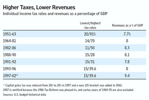 Highest Tax Bracket >> Why 70 Tax Rates Won T Work Cato Institute