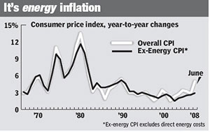 It's energy inflation