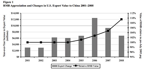 RIM Appreciation and Changes in U.S. Export Value to China in 2001-2008