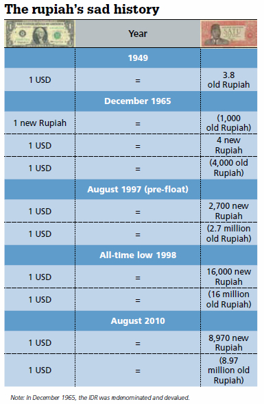 In December 1965 The Rupiah Was Redenominated At A Rate Of 1 000 Old To One New Today S Unit Terms Original