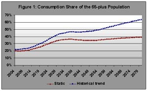 Figure 1. Consumption Share of the 65-Plus Population
