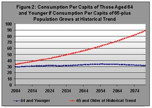 Figure 2. Consumption Per Capita of Those Aged 64 and Younger if Consumption Per Capita of 65-Plus Population Grows at Historial Trend
