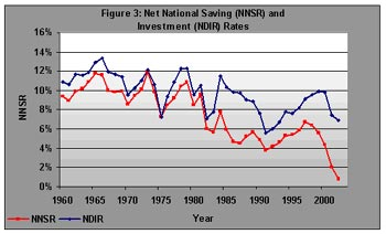 Figure 3. Net National Saving (NNDS) and Investment Rates (NDIR)