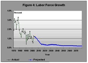 Figure 4. Labor Force Growth
