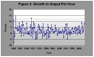 Figure 5. Growth in Output Per Hour