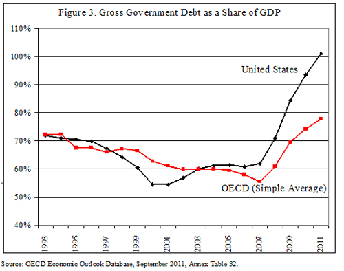 the damaging rise in federal spending and debt cato institute