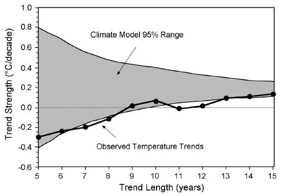 Climate model 95% confidence range of surface temperature